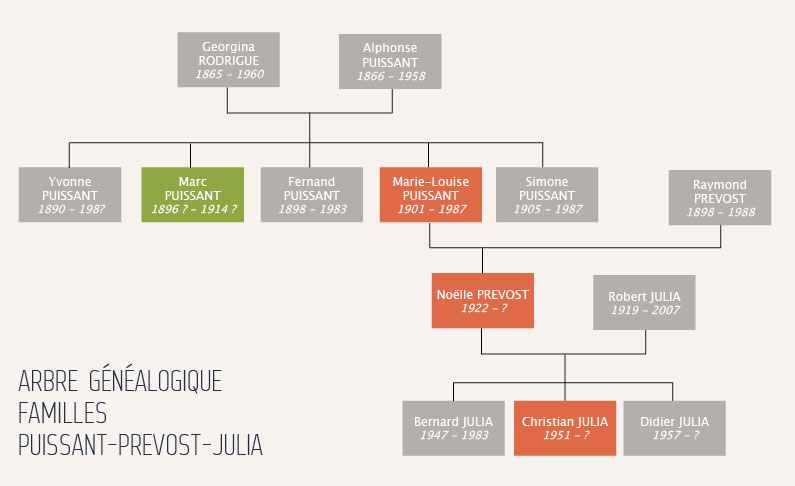 notre arbre genealogique